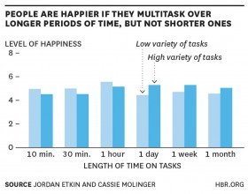 Multitasking and Employee Happiness