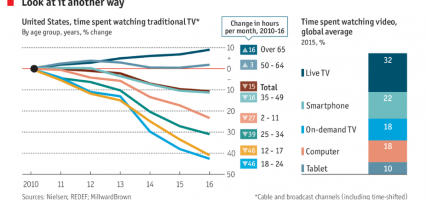 Traditional TV's Surprising Staying Power